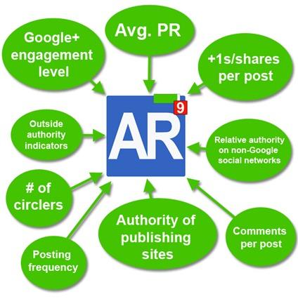 author-rank-infografica