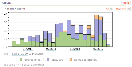 Wolfram|Alpha Facebook activity history for the past two years