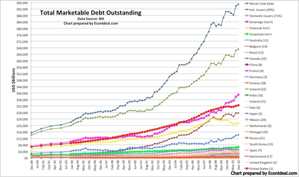 TotalMktDebt BIS Dec 89 Dec 10