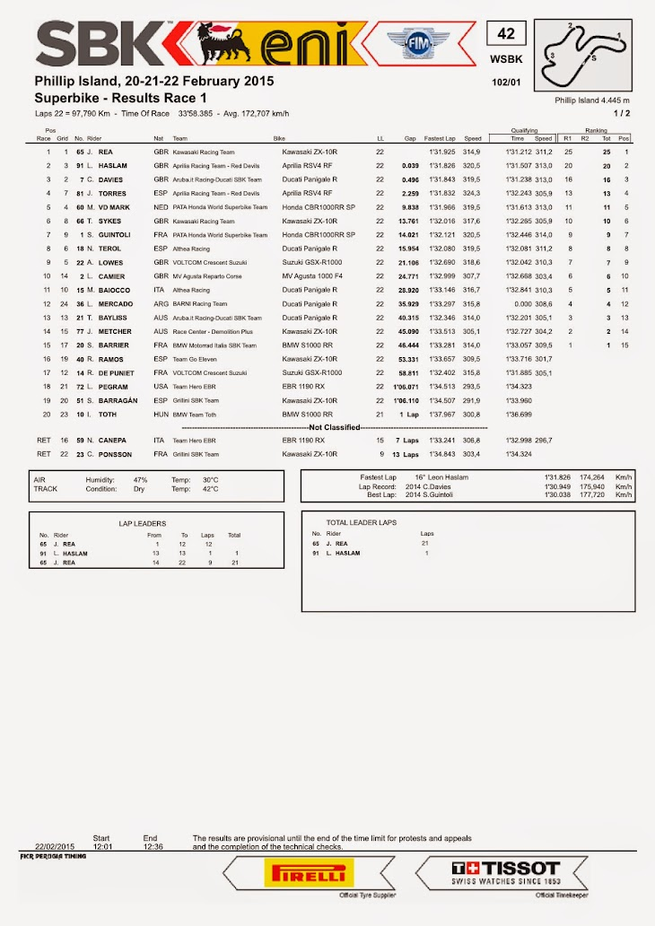 sbk-2015-phillip-island-results-race1.jpg