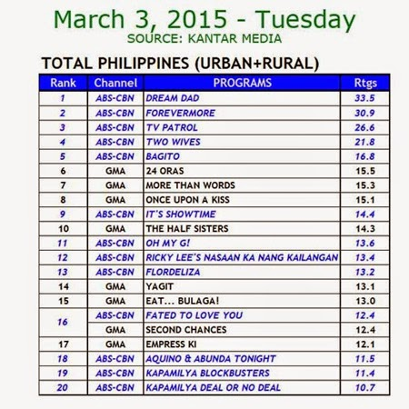 Kantar Media National TV Ratings - Mar 3, 2015 (Tues)