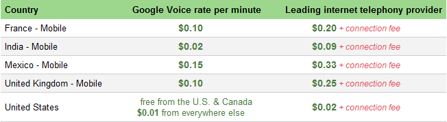 GMail-phone-calling-rates