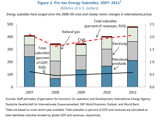 Pre-tax energy subsidies, 2007-2011. Global pre-tax energy subsidies are significant. The subsidy estimates capture both those that are explicitly recorded in the budget and those that are implicit and off-budget. The evolution of energy subsidies closely mimics that of international energy prices (Figure 2). Although subsidies declined with the collapse of international energy prices, they have started to escalate since 2009. In 2011, global pre-tax subsidies reached $480 billion (0.7 percent of global GDP or 2 percent of total government revenues). Graphic: IMF / OECD / IEA