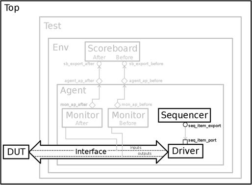 ch6-uvm_tb_simpleadder_driver