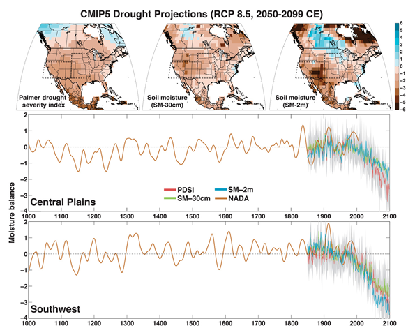 Top: Multimodel mean summer (JJA) PDSI and standardized soil moisture (SM-30cm and SM-2m) over North America for 2050–2099 from 17 CMIP5 model projections using the RCP 8.5 emissions scenario.SM-30cm and SM-2m are standardized to the same mean and variance as the model PDSI over the calibration interval fromthe associated historical scenario (1931–1990). Dashed boxes represent the regions of interest: the Central Plains (105°W–92°W, 32°N–46°N) and the Southwest (125°W–105°W, 32°N–41°N). Bottom: Regional average time series of the summer season moisture balance metrics from the NADA and CMIP5models. The observational NADA PDSI series (brown) is smoothed using a 50-year loess spline to emphasize the low-frequency variability in the paleo-record. Model time series (PDSI, SM-30cm, and SM-2m) are the multimodel means averaged across the 17 CMIP5models, and the gray shaded area is the multimodel interquartile range for model PDSI. Graphic: Cook,  et al., 2015