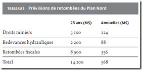 Plan Nord _redevances