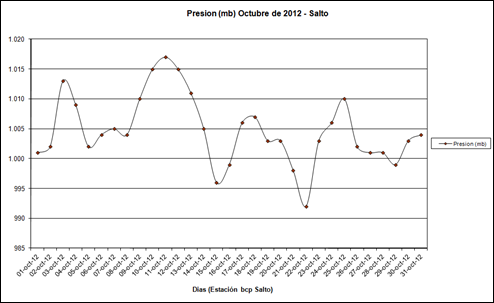 Presion (Octubre 2012)