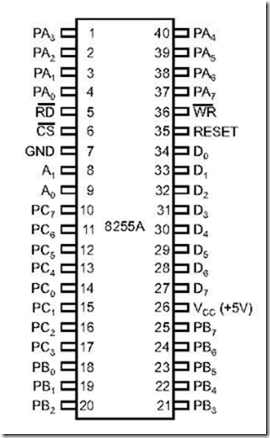 8255: Programmable Peripheral Interface ~ 8051