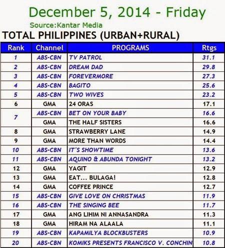 Kantar Media National TV Ratings - Dec. 5, 2014 (Friday)