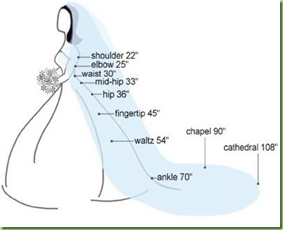 veil_length_chart_1