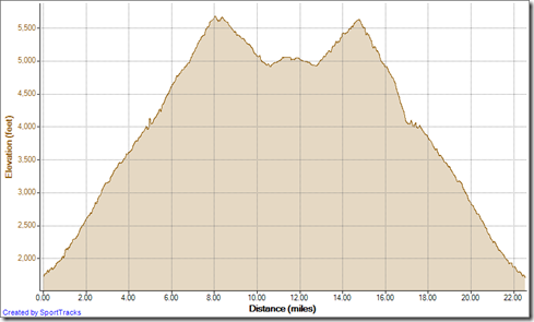 Running Up HJ, Main Divide to Santiago Peak, Modjeska Peak, down MD, Upper Holy Jim, M 9-22-2012, Elevation - Distance