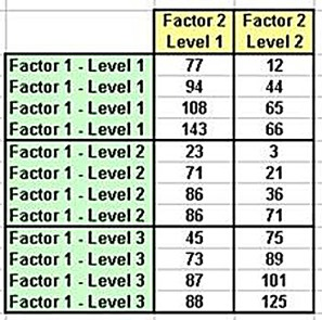 anova,statistics, excel,excel 2010,excel 2013,two-factor anova,two-way anova,two factor anova,two way anova