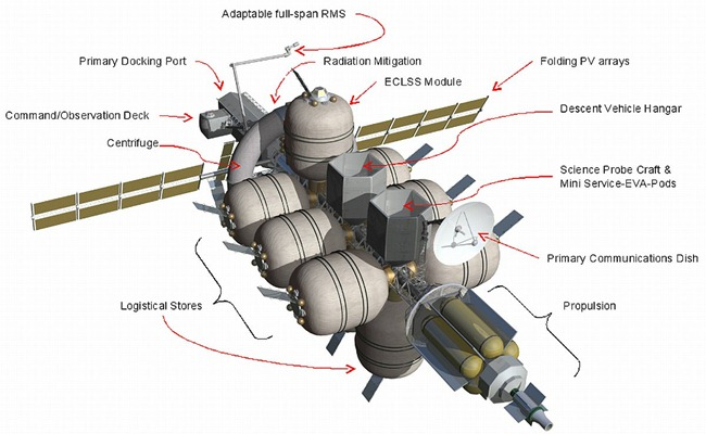 Non-Atmospheric Universal Transport Intended for Lengthy United States Exploration, aka, Nautilus-X. Capable of developing artificial gravity