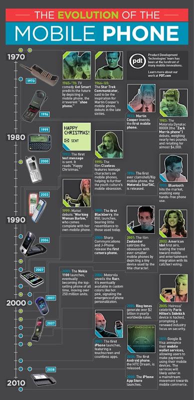 Infografik: Evolusi Telefon Bimbit