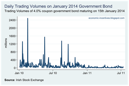 Bond Volumes
