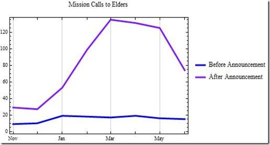 13 June Elders