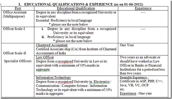 CHAITANYA-GODAVARI-GRAMEENA-BANK-Educational qualification