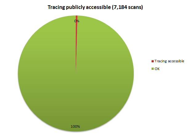 Tracing publicly accessible