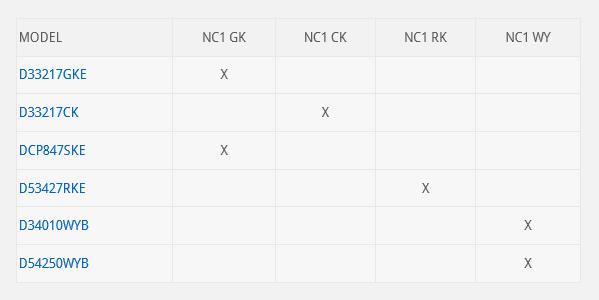 Modelos Caja Stracom NC1