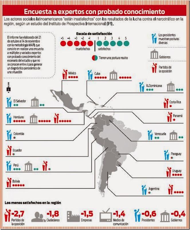 Lucha contra el narcotráfico en Latinoamérica