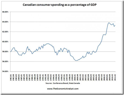 Canadian spending at % GDP