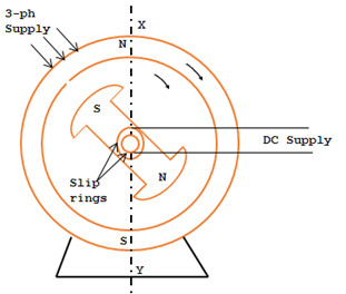 Principle operation of synchronous motor