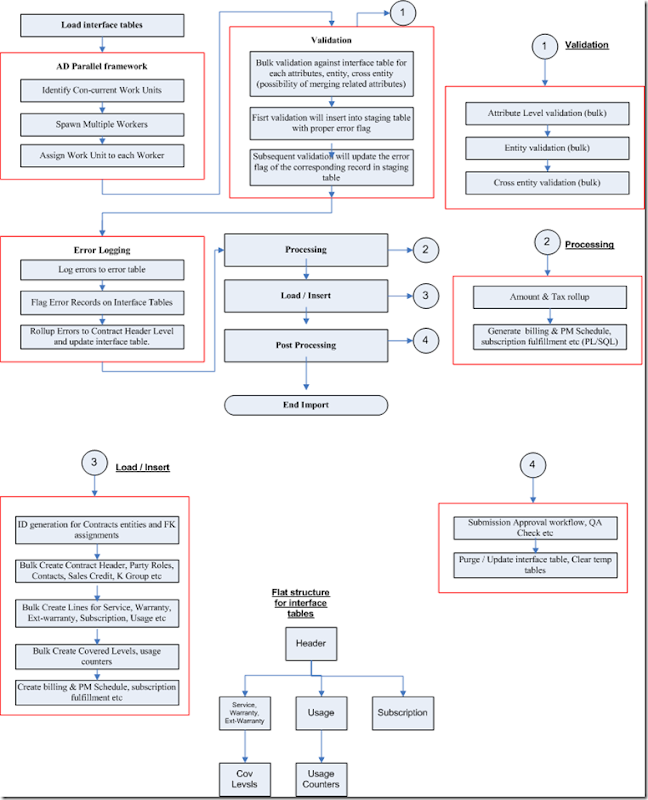 ServiceContractImportArchitecture