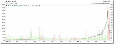 2013-04-16_Bitcoin_daily