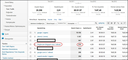 Ehl-i Blog Analytics Raporu