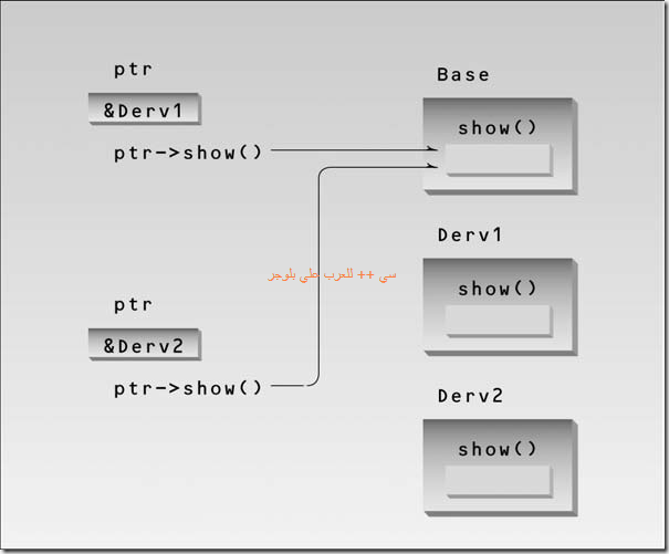 Object-Oriented Programming in C   _Page_0533_Image_0001