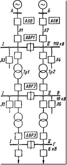 Схема нормально разомкнутой распределительной сети с несколькими устройствами местных АВР двустороннего действия и АПВ линий