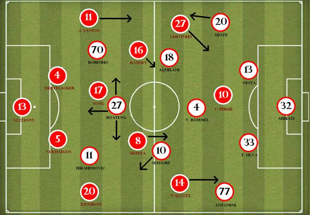 Arsenal x Milan