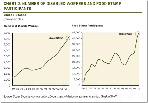 Disabled and food stamps