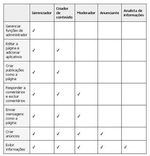 Tabela de funções de cargos de administradores de páginas no Facebook