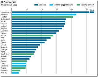 Europe - GDP per person