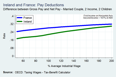 Married Couple 2 Incomes (167) 2 Children