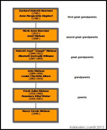 Beerman lineage chart