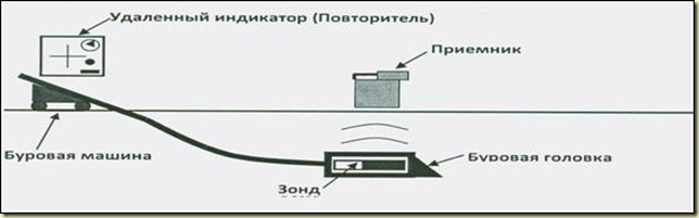 Схема действия системы подземной локации