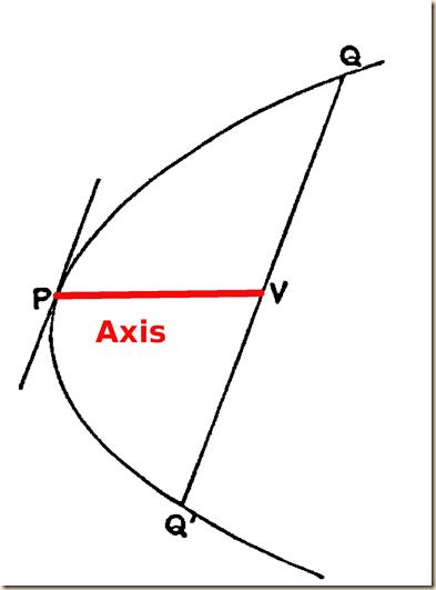 Archimedes.QuadratureParabola.P1axis