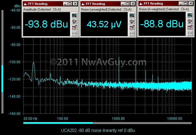 UCA202 -90 dB noise linearity ref 0 dBu