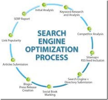 proses search engine optimization