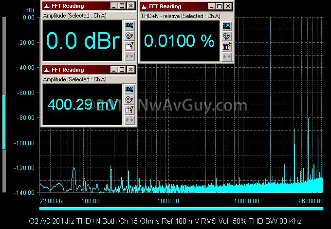 O2 AC 20 Khz THD N Both Ch 15 Ohms Ref 400 mV RMS Vol=50% THD BW 88 Khz