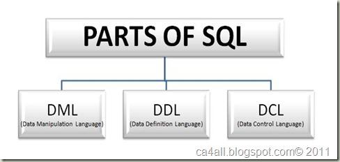 Parts of SQL