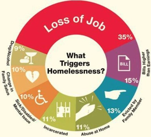 What-triggers-homelessness