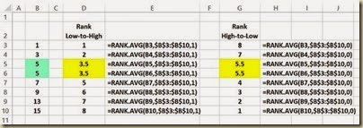 Ranking Functions in Excel - RANK.AVG() Example