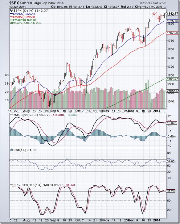 S&P 500_Jan1014