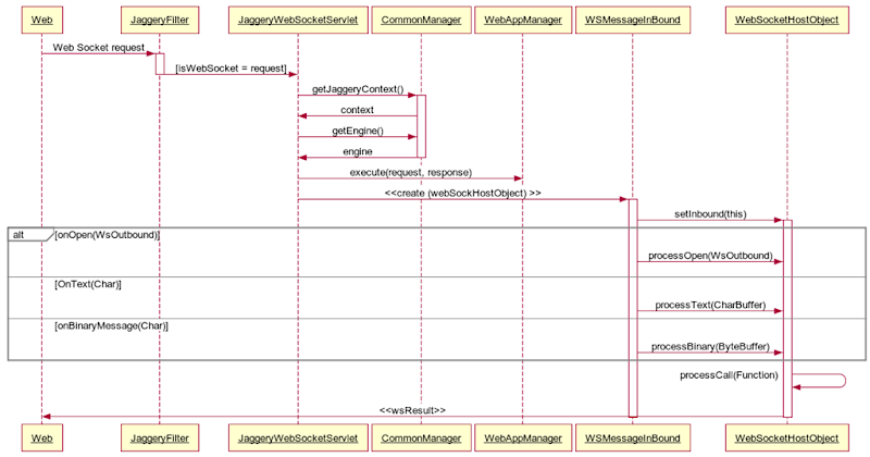 Websocket implementation in tomcat 7 and jaggery dzone integration next post i will give how to used jaggery web socket in chat application malvernweather Choice Image