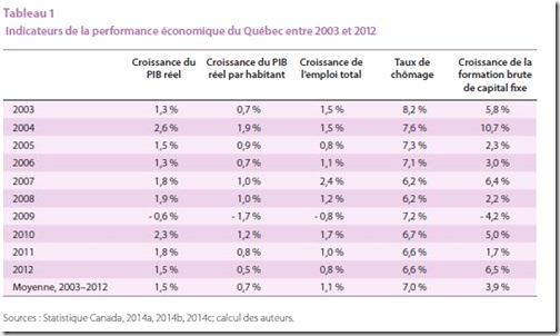 Indicateurs de la performance économique du Québec entre 2003 et 2012