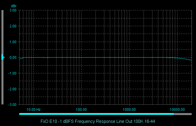 FiiO E10 -1 dBFS Frequency Response Line Out 100K 16-44