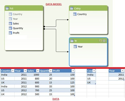 2 Data model and sample data